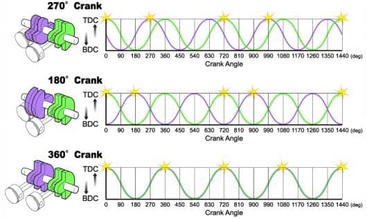 how 270-degree cranks, 180-degree cranks, and 360-degree cranks work