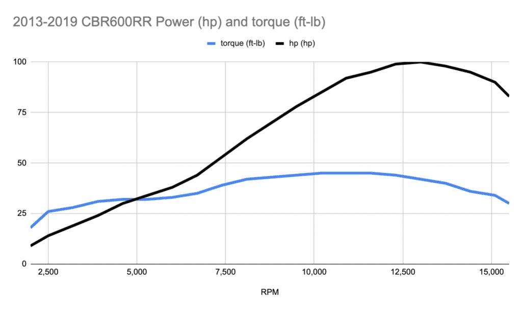 2021 honda cbr600rr torque curve (estimate)