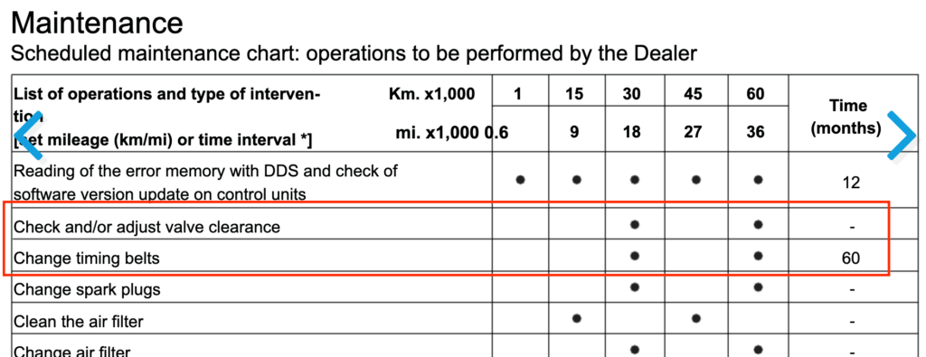valve clearance table from maintenanceschedule.net