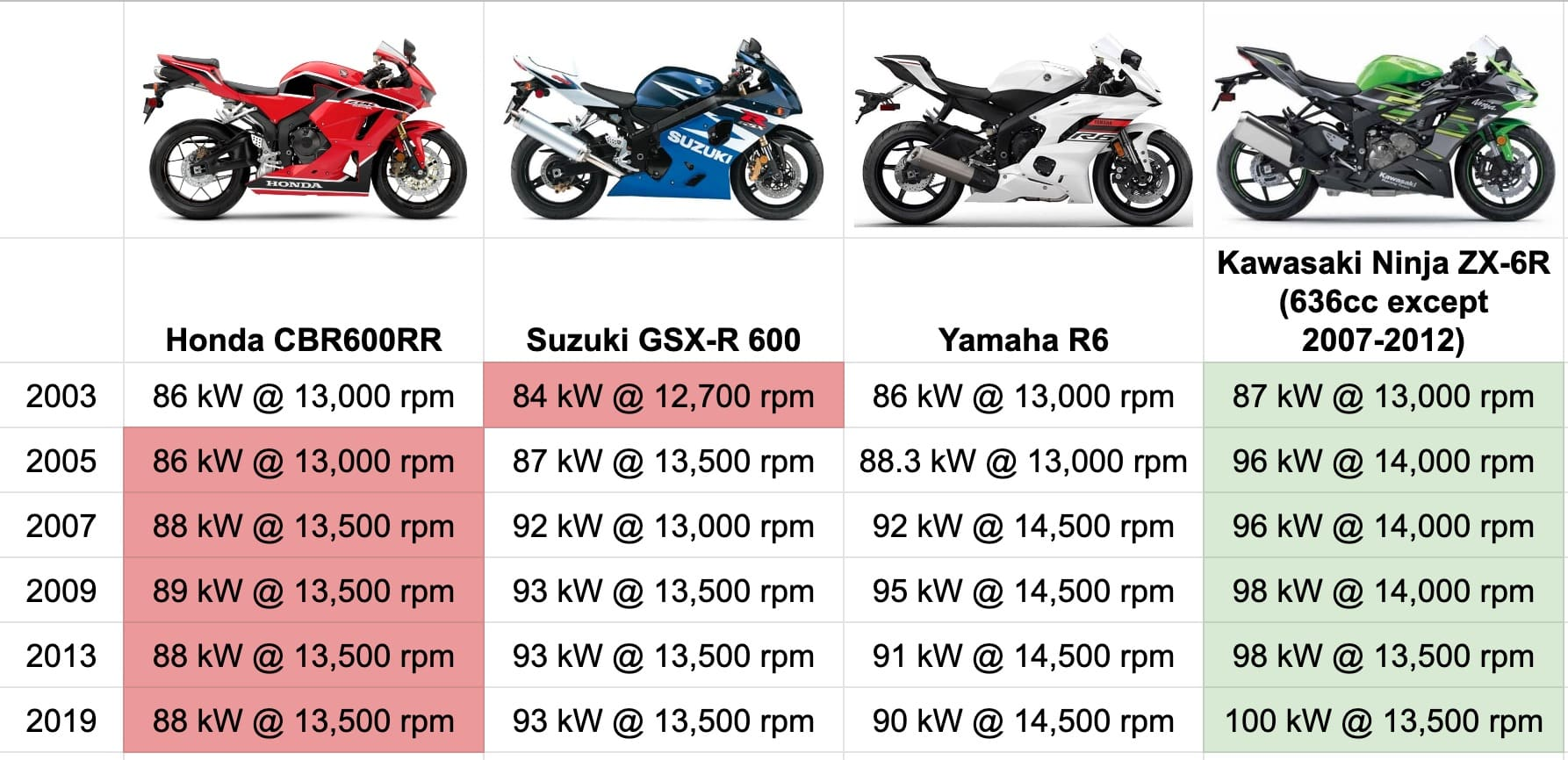 The supersport 600cc sport class specs compared across the years — CBR600RR, GSX-R 600, Yamaha R6, and Kawasaki ZX-6R power and torque