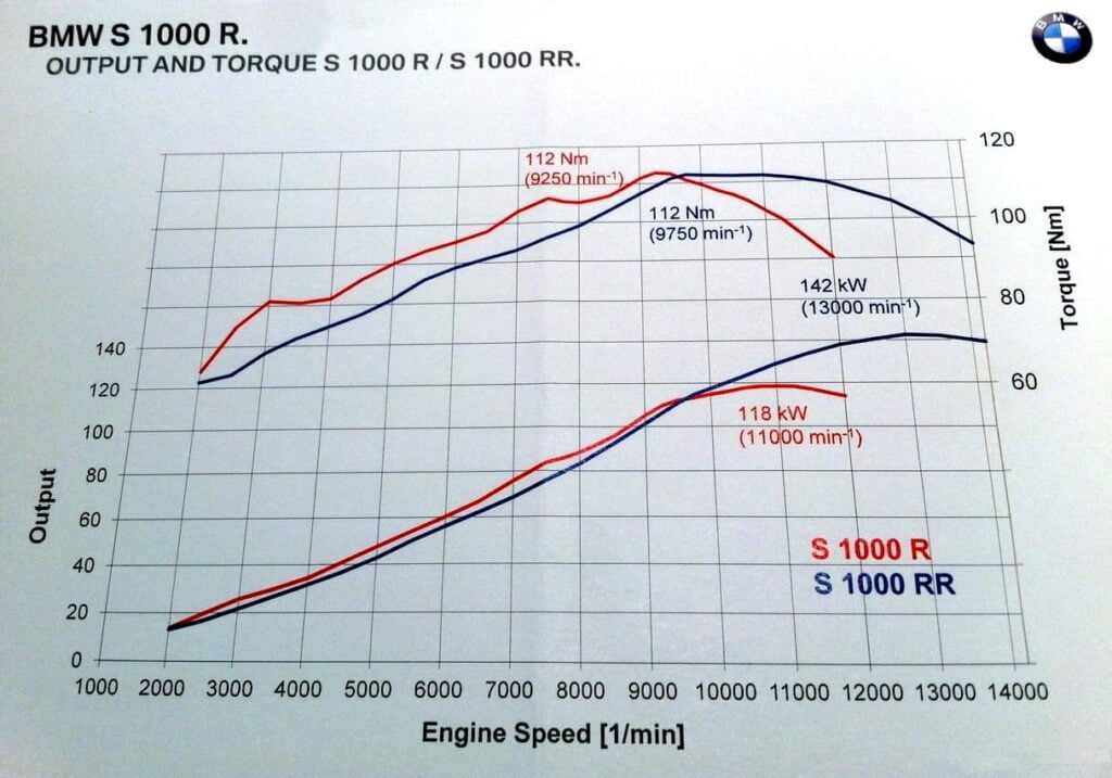 BMW S1000R and S1000RR dyno torque and power curves