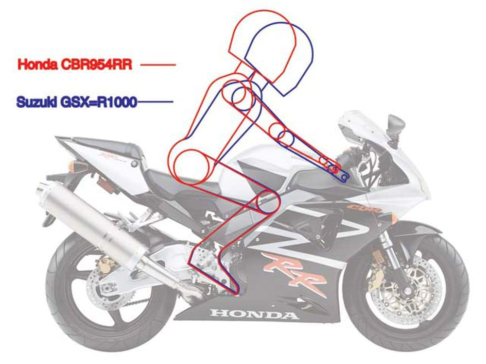 Diagram showing comfort of riding position on CBR954RR FireBlade.