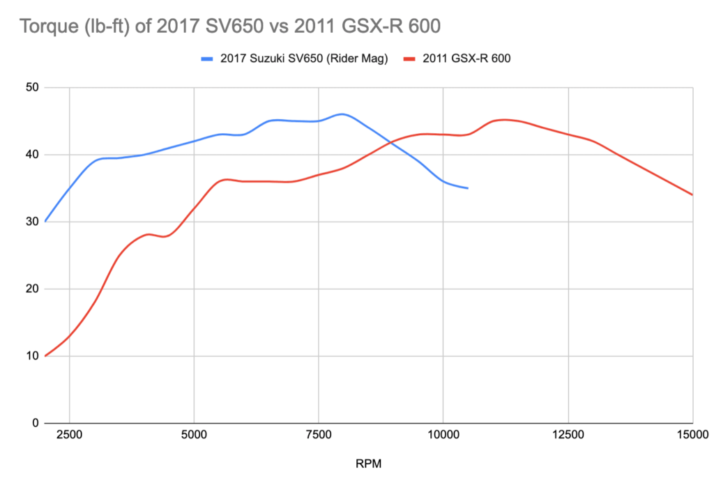 Buying used SV650 - torque curve compared with GSX-R 600