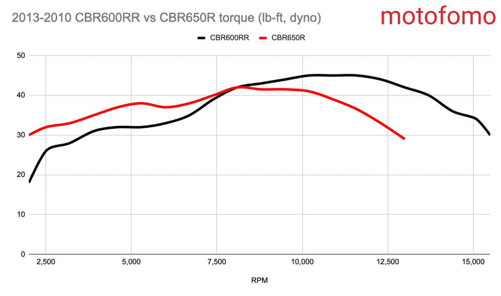 CBR600RR vs CBR650R dyno torque curve