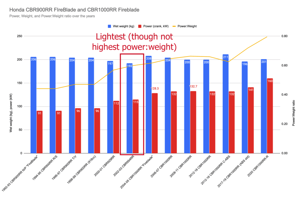 Chart showing the CBR954RR fireblade is the lightest fireblade, though not with the highest power:weight ratio