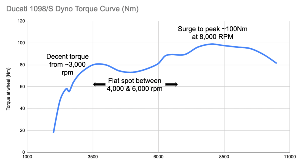 Torque curve of the Ducati 1098 and Ducati 1098S
