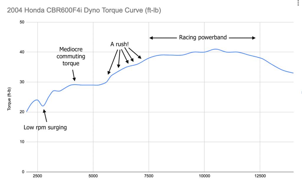 Dyno torque curve of Honda CBR600F4i