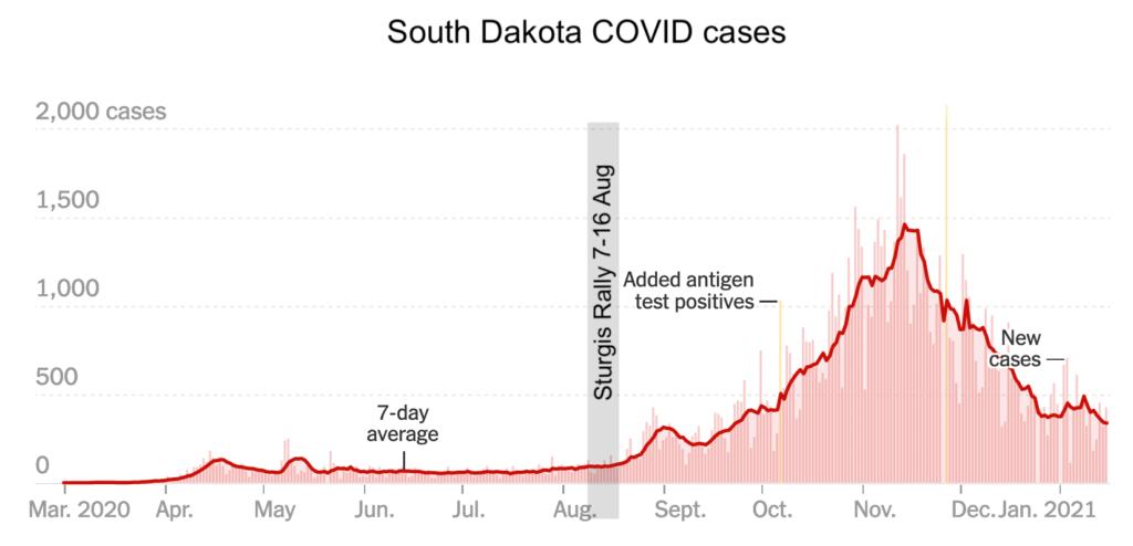 South Dakota COVID cases