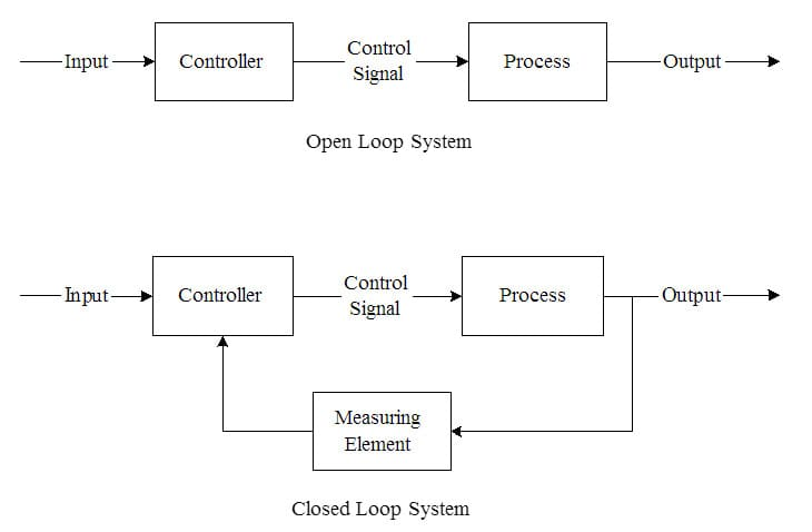 Diagram of an open-loop vs a closed-loop system