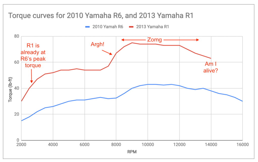 Torque curve of the Yamaha R1 vs the Yamaha R6