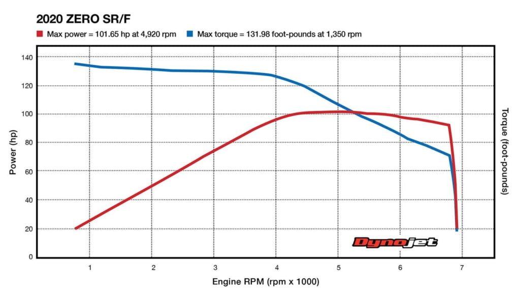 Dyno chart for the Zero SR/F, showing peak torque near 0 RPM