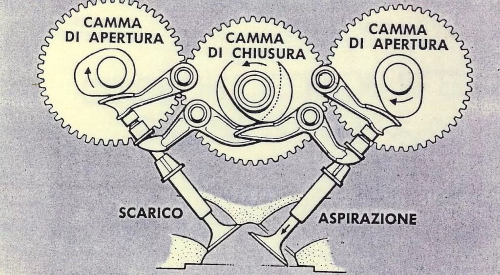 How a Ducati desmo engine works, with gears opening and closing the valves