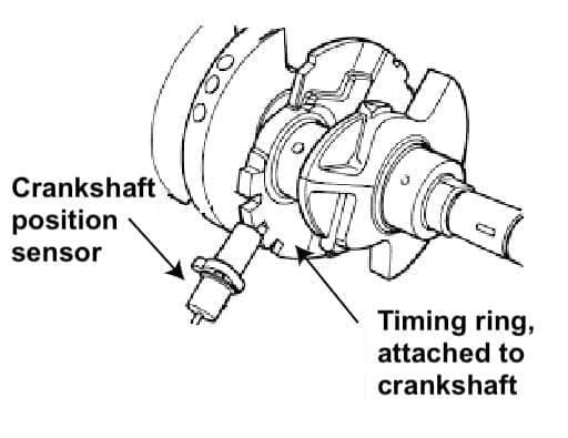 How the crankshaft position sensor works in motorcycle - diagram