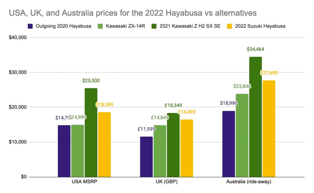 Comparison of 2021/2022 Hayabusa vs alternatives