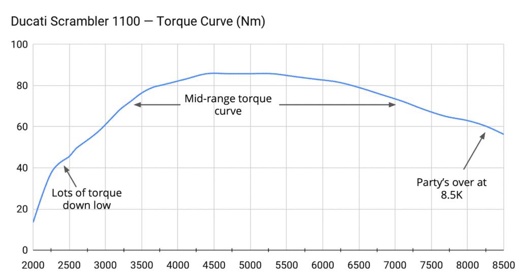 (Corrected) Scrambler 1100 dyno torque curve Nm