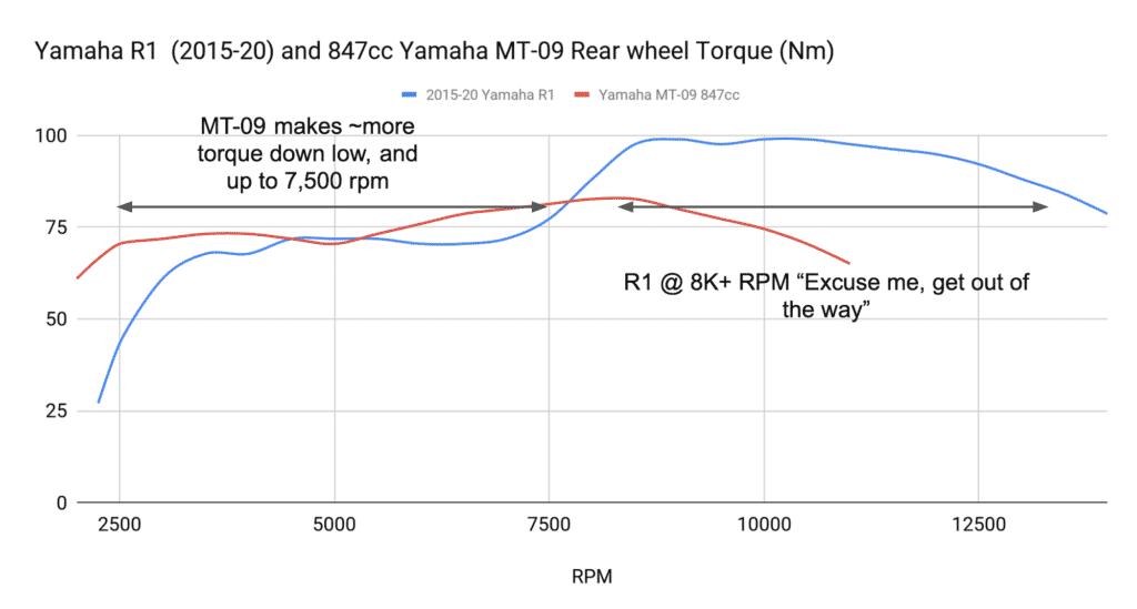 R1 torque vs MT-09 torque curve chart