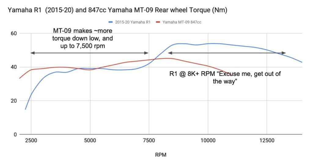 Torque curve of a Yamaha R1 vs MT-09