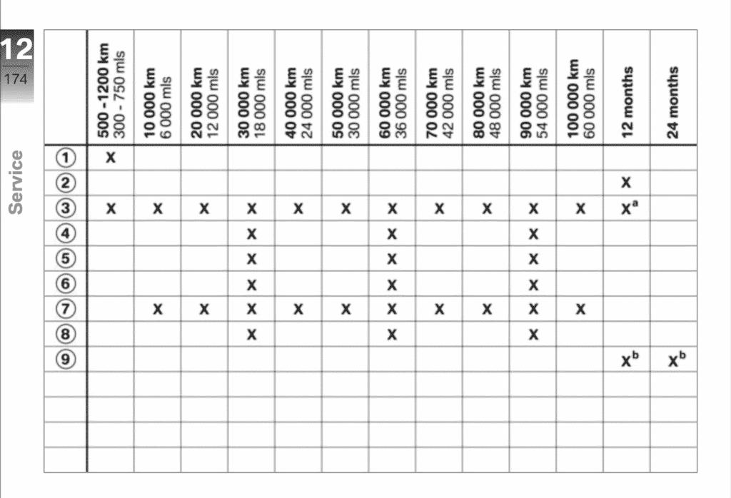 2011 BMW S 1000 RR maintenance schedule screenshot