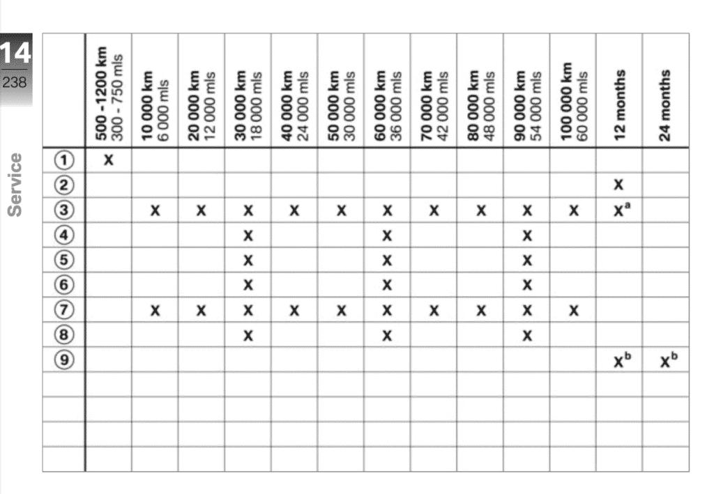 BMW S 1000 RR maintenance schedule - 2019